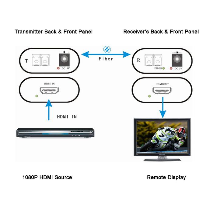1080p hdmi over fiber optical extender